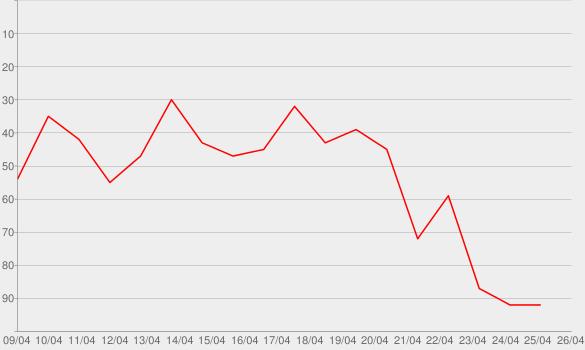 Chart progress graph for Penguin lädt ein