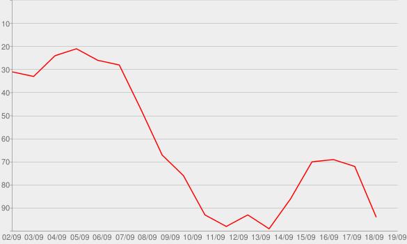 Chart progress graph for The Hidden Djinn