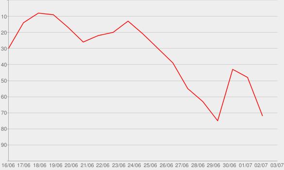 Chart progress graph for Cut Through Nutrition