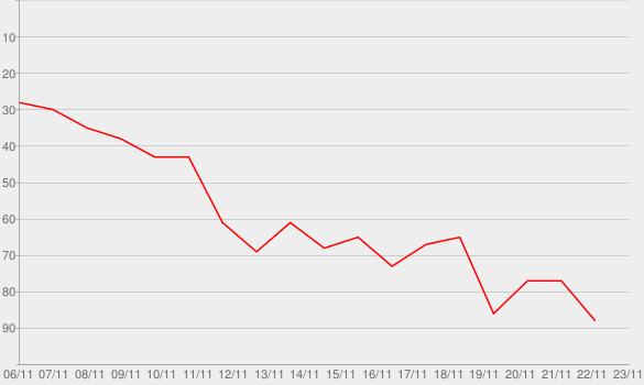 Chart progress graph for Mood (Remix)