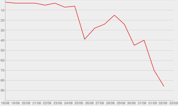 Chart progress graph for Dreizehn