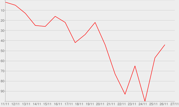Chart progress graph for There's No Crying in Yachting