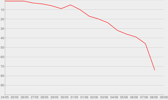 Chart progress graph for Home (American Idol Performance)