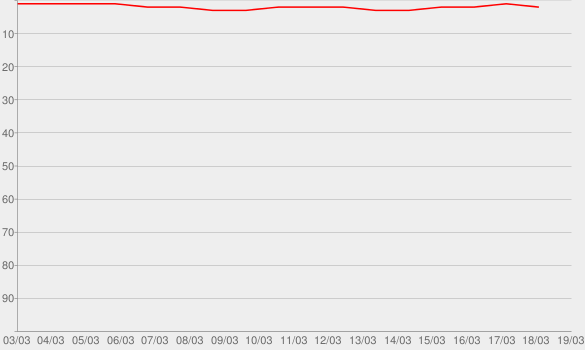 Chart progress graph for No Title