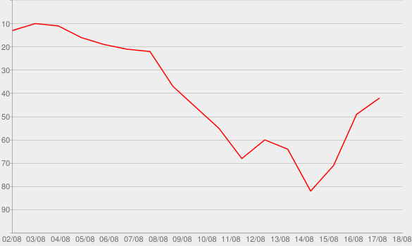 Chart progress graph for I Wish Grandpas Never Died