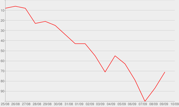 Chart progress graph for The Undoing