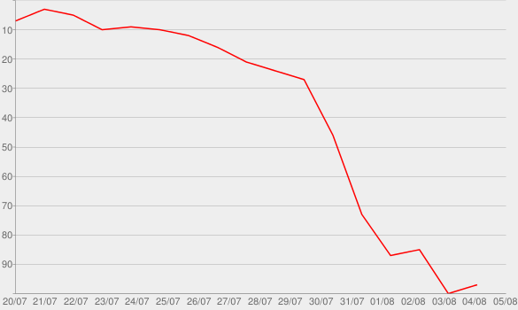 Chart progress graph for Patience