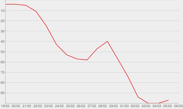 Chart progress graph for Drexel (No. 113)