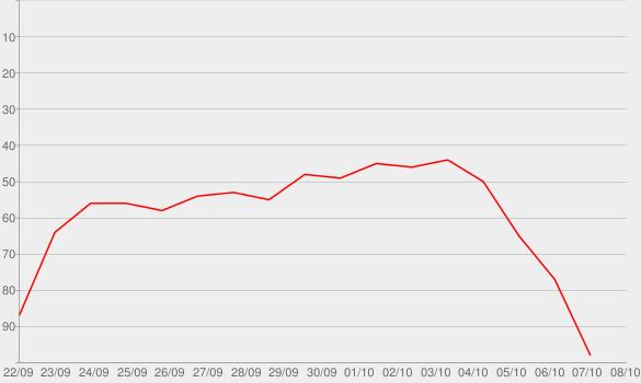 Chart progress graph for Cults