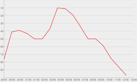 Chart progress graph for The Queen