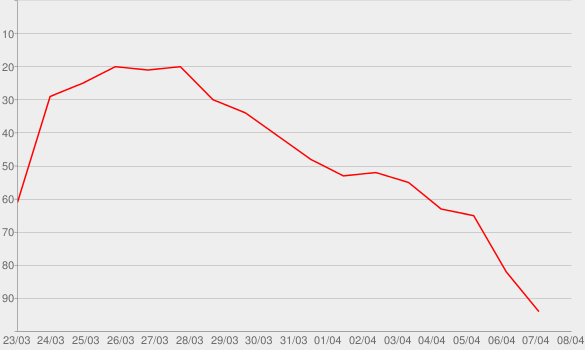 Chart progress graph for Kickstart My Heart