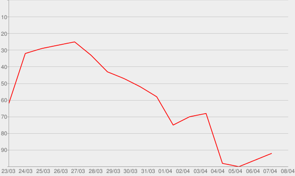 Chart progress graph for Home Sweet Home
