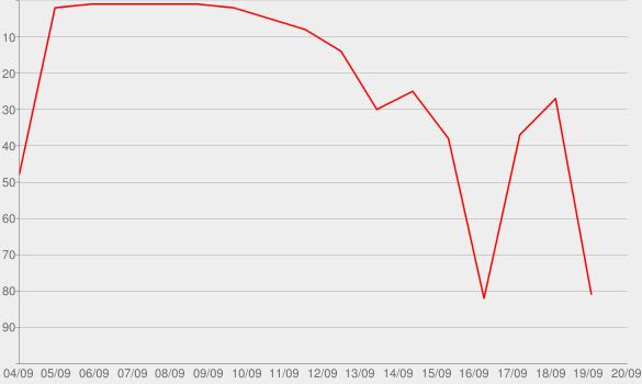 Chart progress graph for Das Bourne Vermächtnis: Exklusiver Clip!