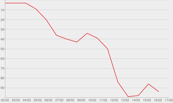 Chart progress graph for Alter Ego (No. 131)