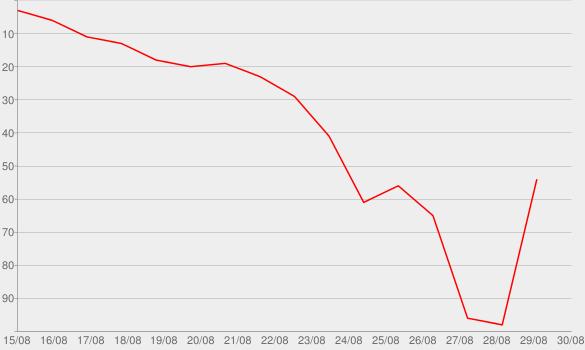 Chart progress graph for Gone