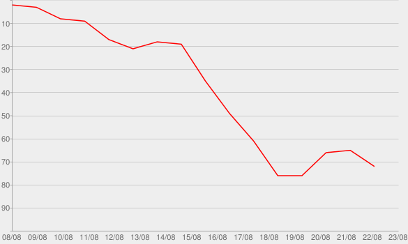 Chart progress graph for What Happens in Vegas, Stays in Vegas