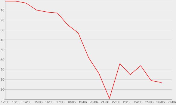 Chart progress graph for TROLLZ