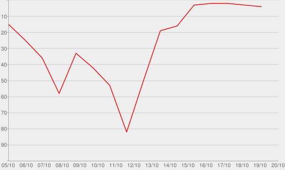 Chart progress graph for 4488 de l'Amour