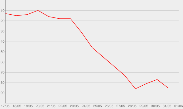 Chart progress graph for Wish Wish (feat. Cardi B & 21 Savage)
