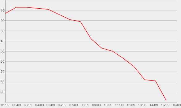 Chart progress graph for #Wheresthelove (feat. The World)