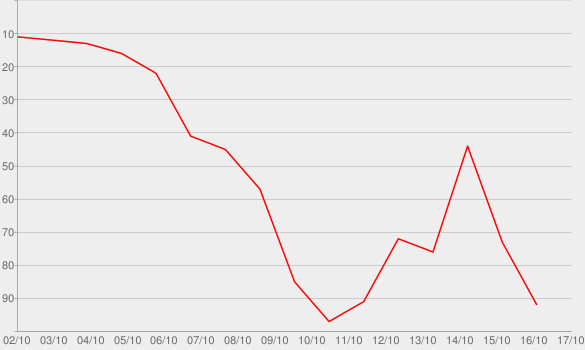 Chart progress graph for Don't Stop (feat. Young Thug)