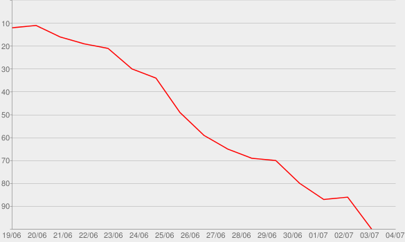 Chart progress graph for The Anthropocene Reviewed
