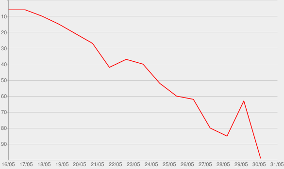 Chart progress graph for The Kazanjian Brothers (No. 156/157)