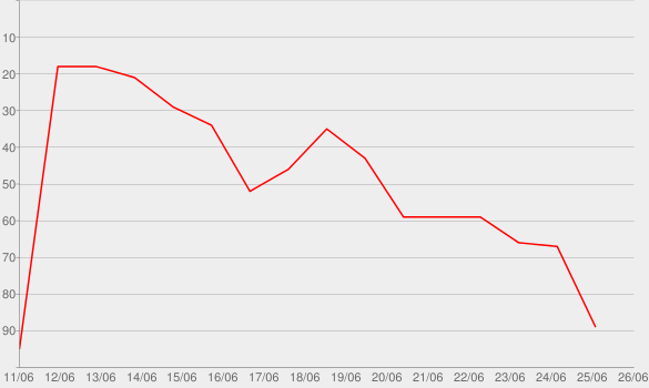 Chart progress graph for The Wind Picked Up