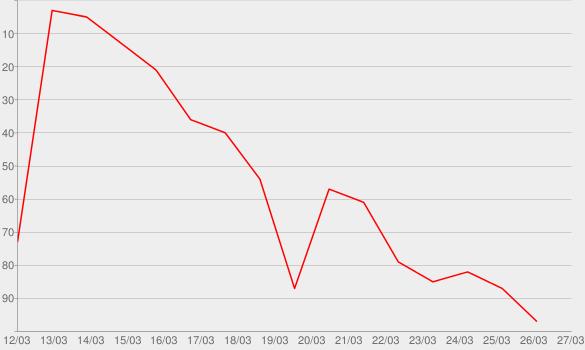 Chart progress graph for Caution