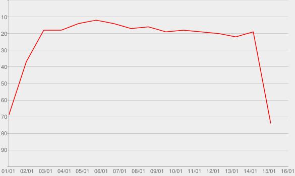 Chart progress graph for Iris