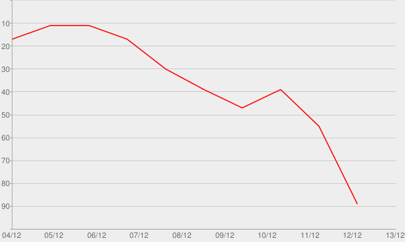 Chart progress graph for Baby It's Cold Outside (Duet with Michael Bublé)