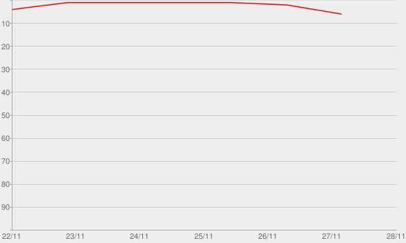 Chart progress graph for ARTPOP