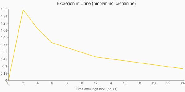 Mmol+creatinine)&chxp=1,50 3,50&chd=t:0.0,2.0,4.0,6.0,12.0,24.0 0.0,1.5,1.1,0.8,0.5,0