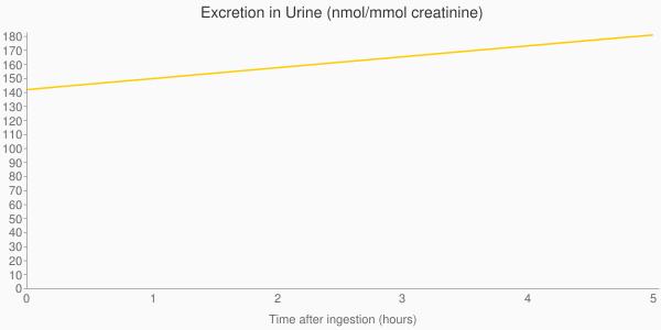 Mmol+creatinine)&chxp=1,50|3,50&chd=t:0.0,5.0|142.0,181