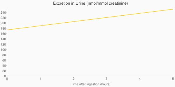 Mmol+creatinine)&chxp=1,50 3,50&chd=t:0.0,5.0 174.0,252