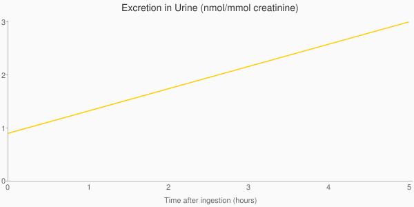 Mmol+creatinine)&chxp=1,50|3,50&chd=t:0.0,5.0|0.9,3