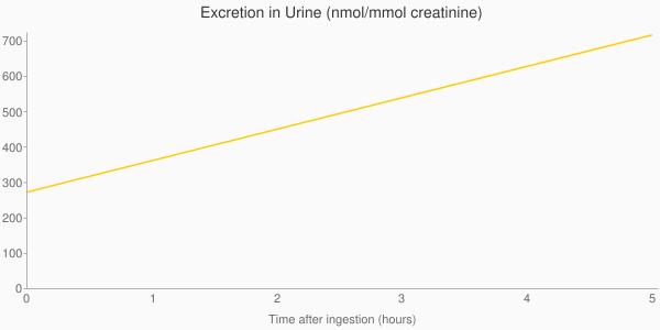 Mmol+creatinine)&chxp=1,50 3,50&chd=t:0.0,5.0 273.0,717