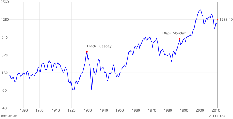 S&P 500 Price, Inflation Adjusted Chart