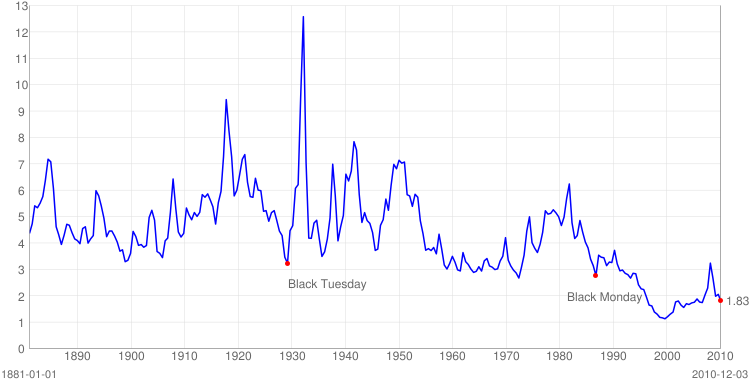 S&P 500 Dividend Yield Chart december 2010