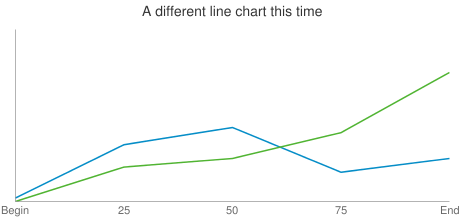 A different line chart this time
