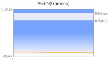 AGEN(Garonne)