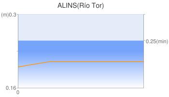 ALINS(Río Tor)