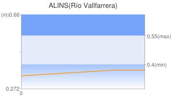 ALINS(Río Vallfarrera)