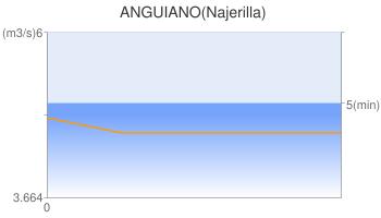 ANGUIANO(Najerilla)