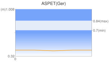 ASPET(Ger)