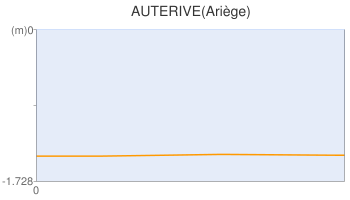 AUTERIVE(Ariège)