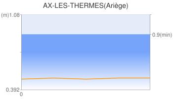 AX-LES-THERMES(Ariège)