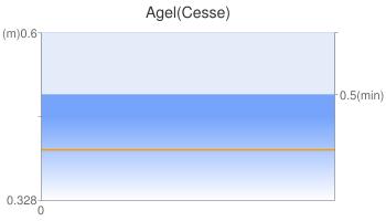 Agel(Cesse)