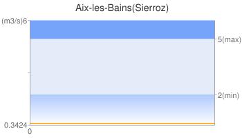 Aix-les-Bains(Sierroz)