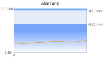 Albi(Tarn)